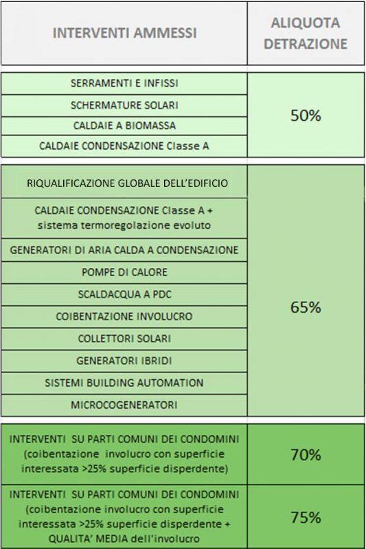 ENEA TABELLA Ecobonus Risparmio energetico